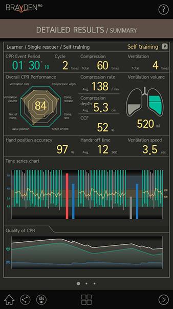 Brayden Pro App - CPR in-depth analysis